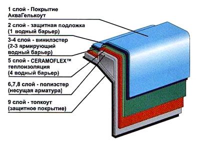 Бассейны из композитного материала